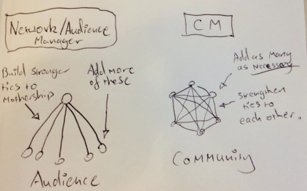 Network versus community diagram