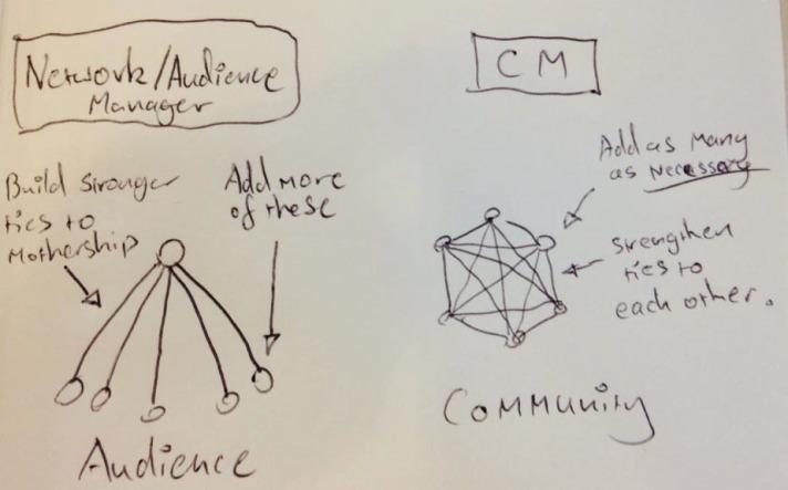 Network versus community diagram