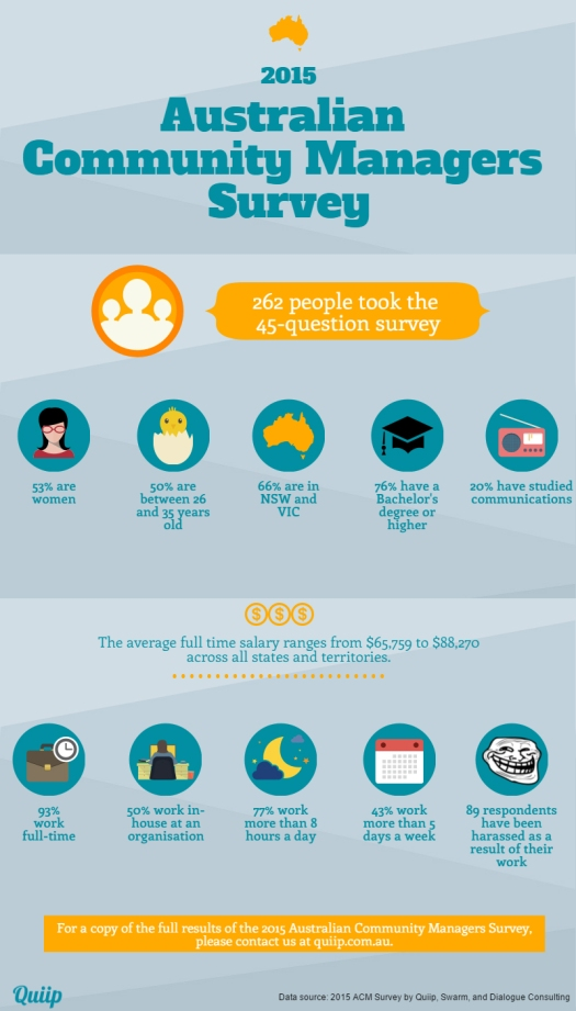 Australian Community Managers Survey 2015 Infographic